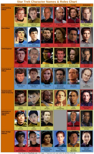 Star Trek Names and Roles chart 307x500 Star Trek   Names and Roles chart