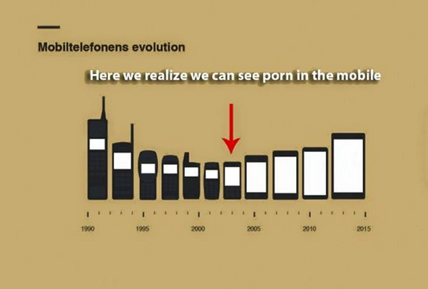 Mobile Phone Porn Viewing Evolution Mobile Phone Porn Viewing Evolution