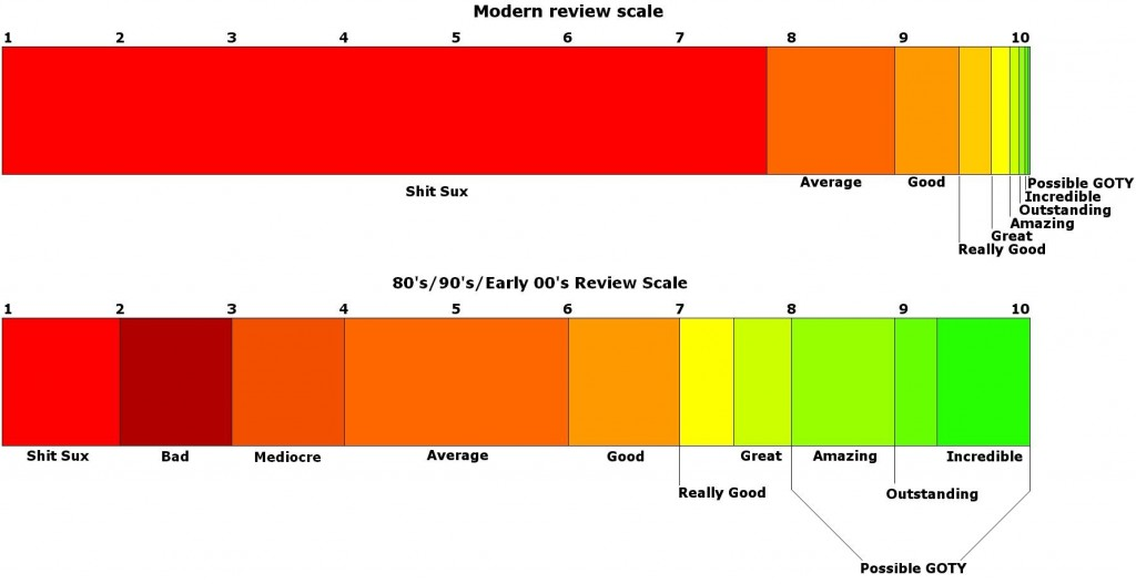 Modern Review Scale 1024x527 Modern Review Scale