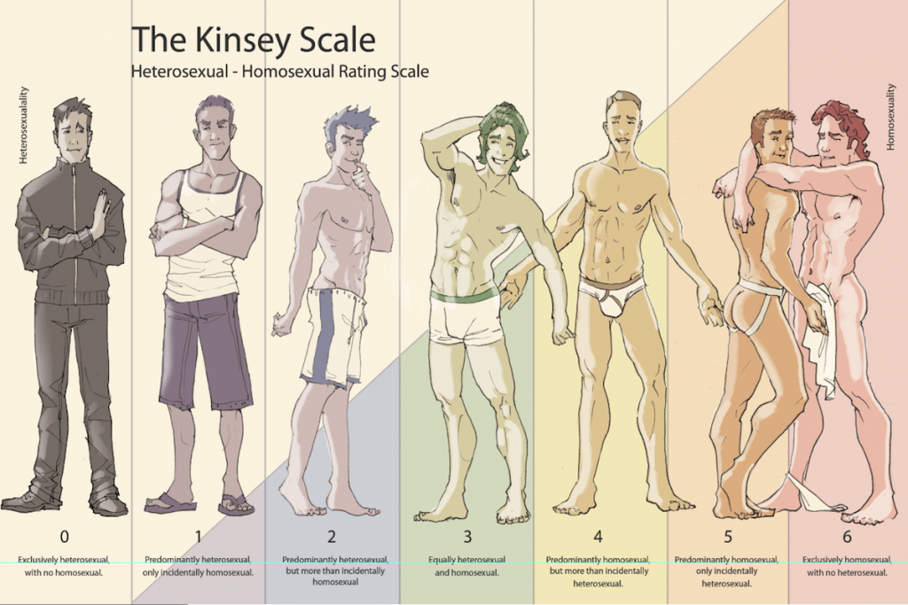 The Kinsey Scale 1024x683 The Kinsey Scale